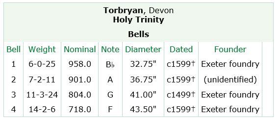 Torbryan bells
